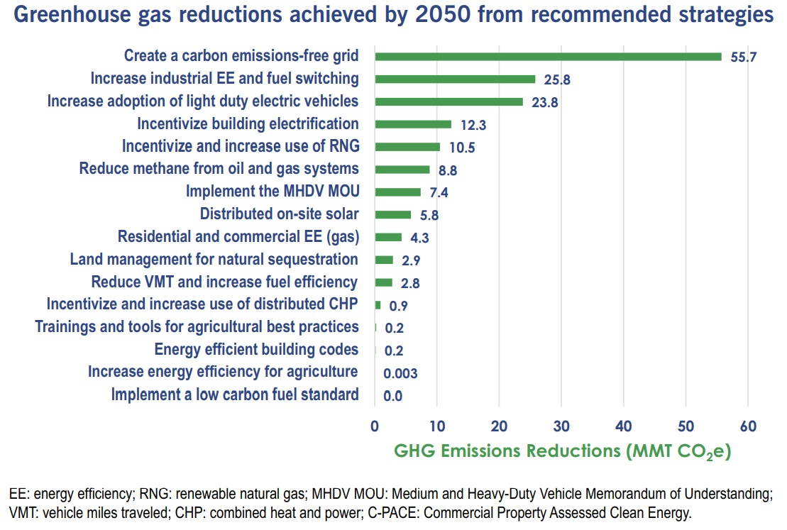 (Source: Pa. Climate Action Plan 2021)