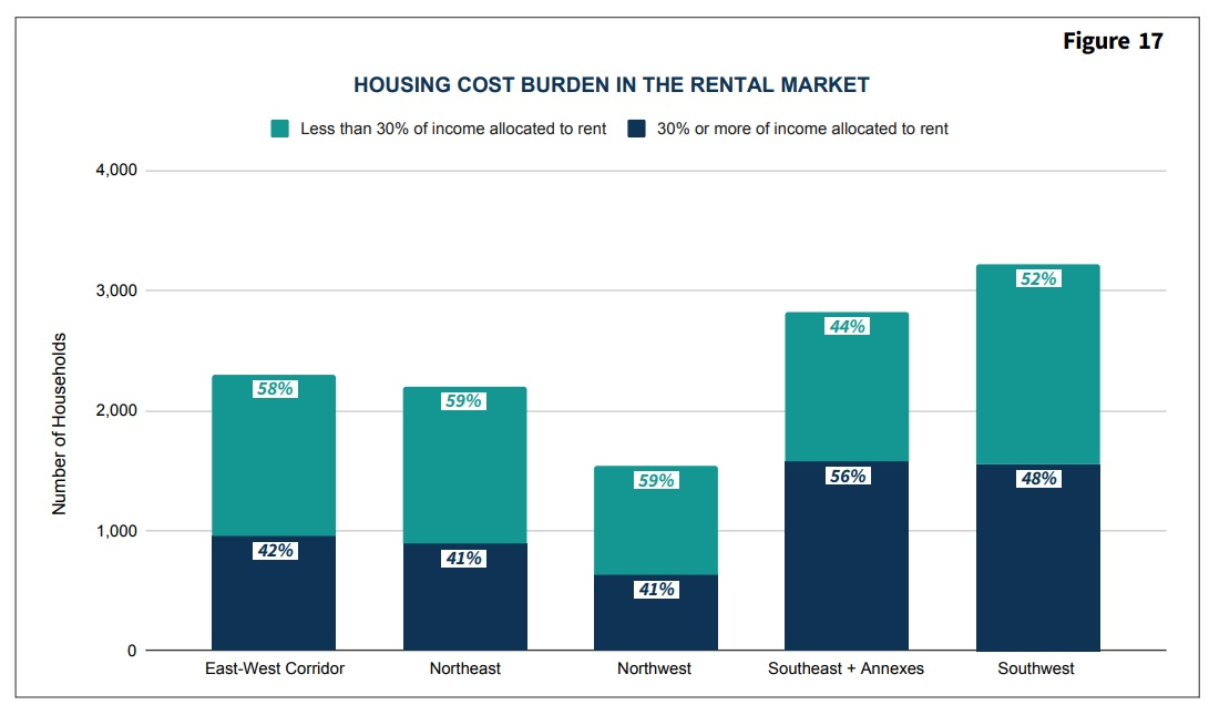 Cost burdens by neighborhood for Lancaster city rental households. (Source: Center for Regional Analysis)