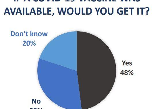 Survey - Vaccine